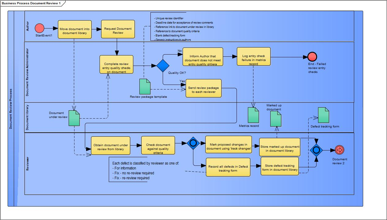 essential business process modeling essay Let's look at this classification in detail to better understand the definitions of the 3 types of business processes the definition of the primary or essential process considered to be the most important processes.
